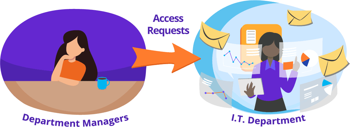 Manager Controlled Access